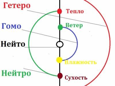 Бесплатный вебинар «Сложные вопросы Теории Шести Энергий»